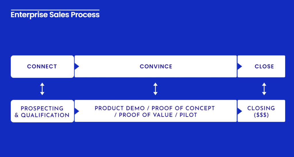 The 3C concept