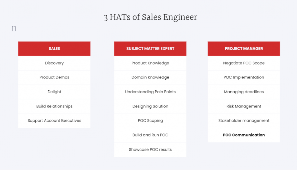 Three hats of sales engineers